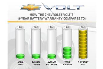 Гарантия на батареи для Chevrolet Volt составляет 8 лет.