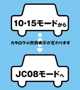 Режим учета расхода топлива «10/15» будет заменен на «JC08». Если вам интересно, о чем речь – подробности далее.