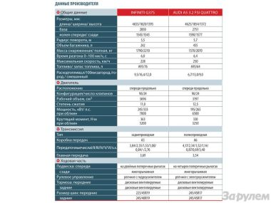 Сравнительный тест спортивных купе Audi A5 3.2 FSI Quattro и Infiniti G37S